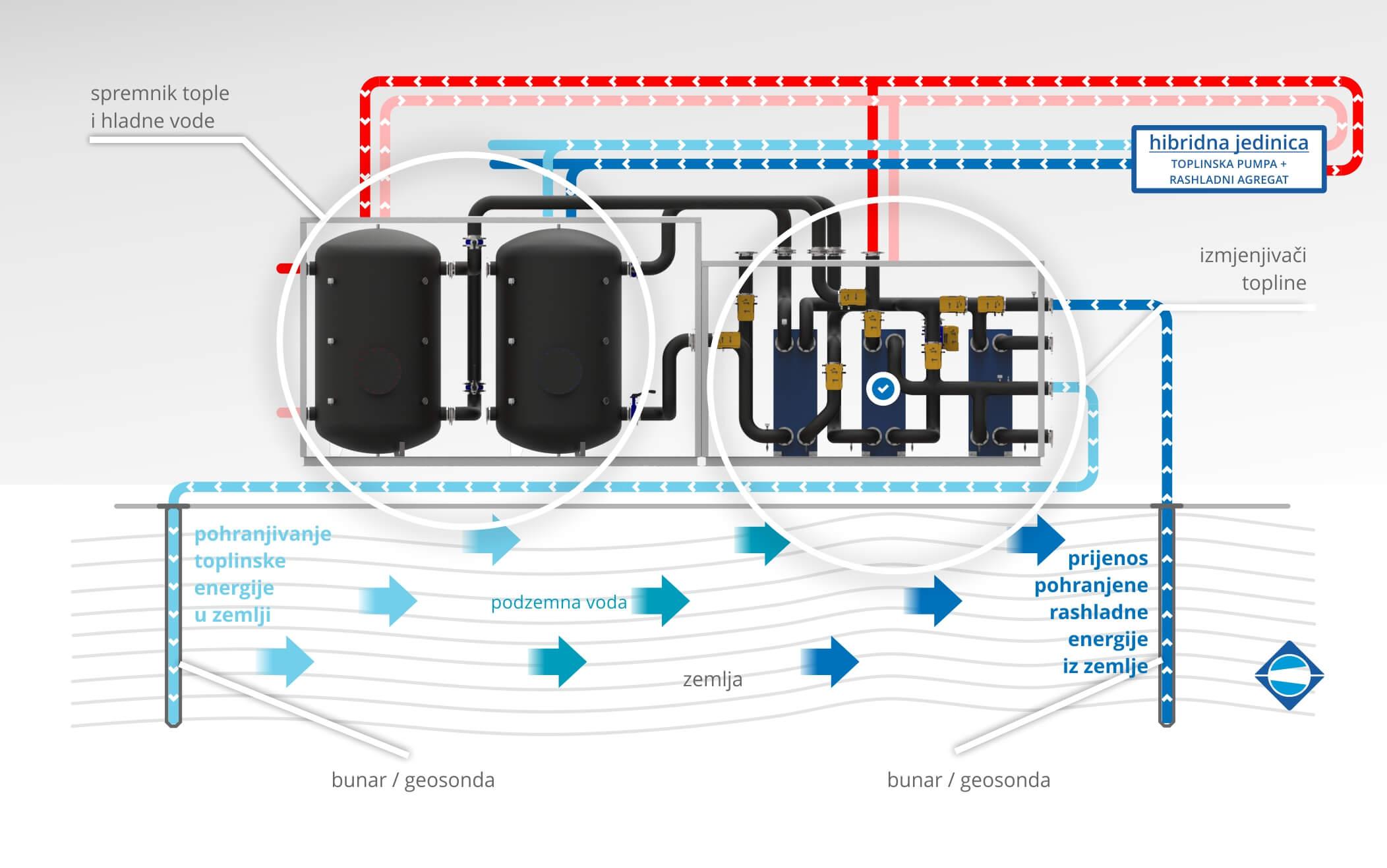 Plitka Geotermalna Energija - Menerga