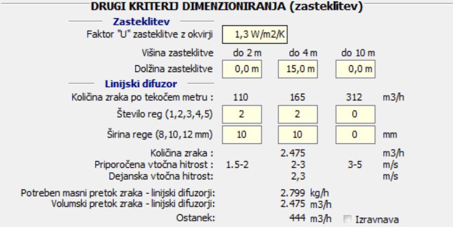 Podni linijski difuzori