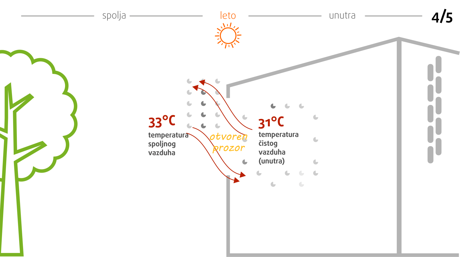 prirodna-ventilacija-ventilacija-otvaranjem-prozora_3